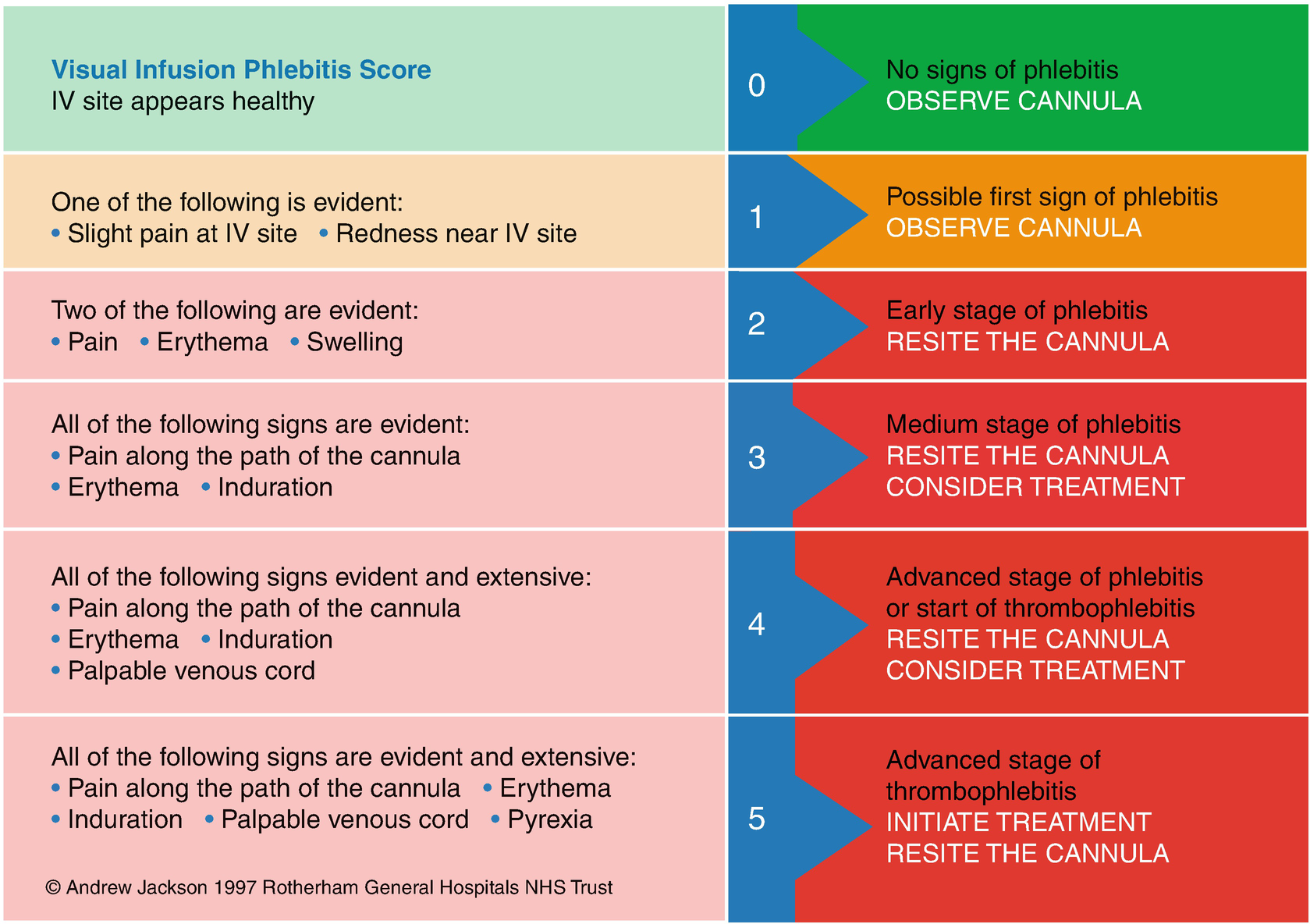 Assessment for Catheter Function, Dressing Adherence and