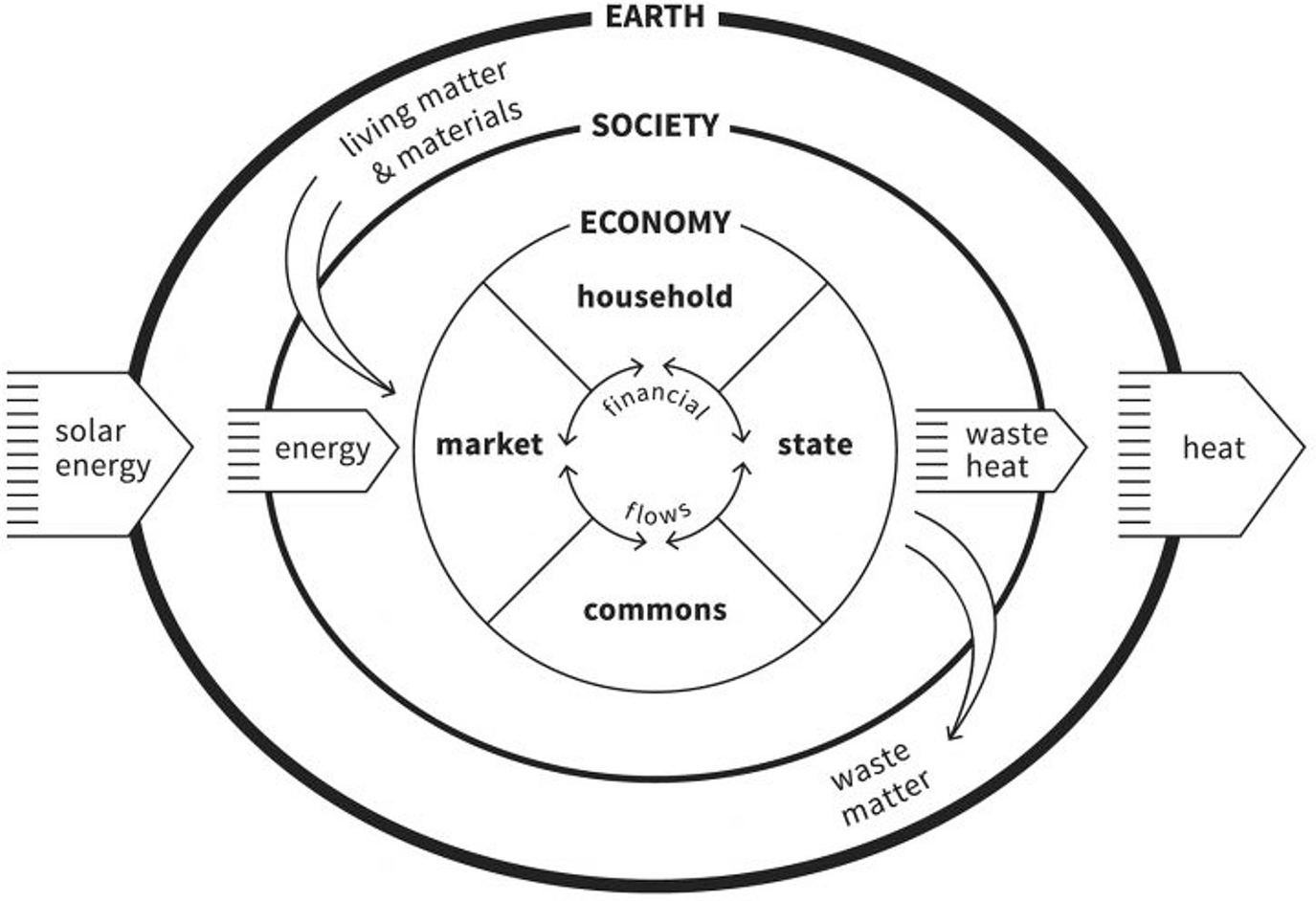 hypothesis for a risk cost of carbon revising the externalities and Causes of Global Warming Diagram open image in new window