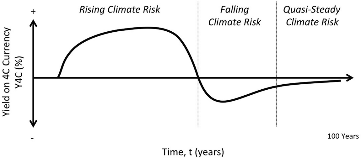 Hypothesis for a Risk Cost of Carbon: Revising the Externalities ...