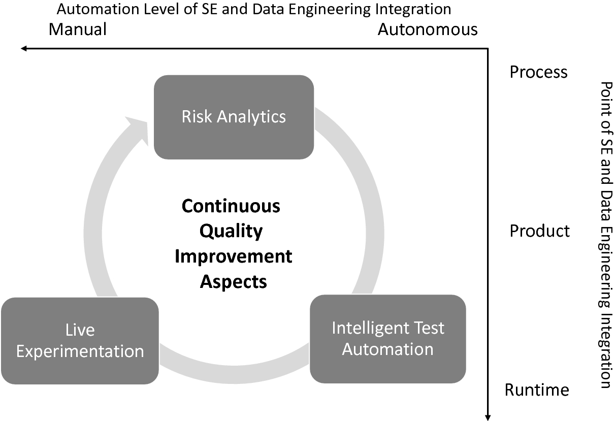 Risk-based Software Quality and Security Engineering in Data