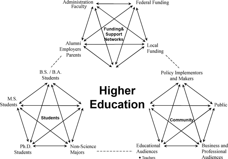 Preparing Students to Address Societally Relevant Challenges