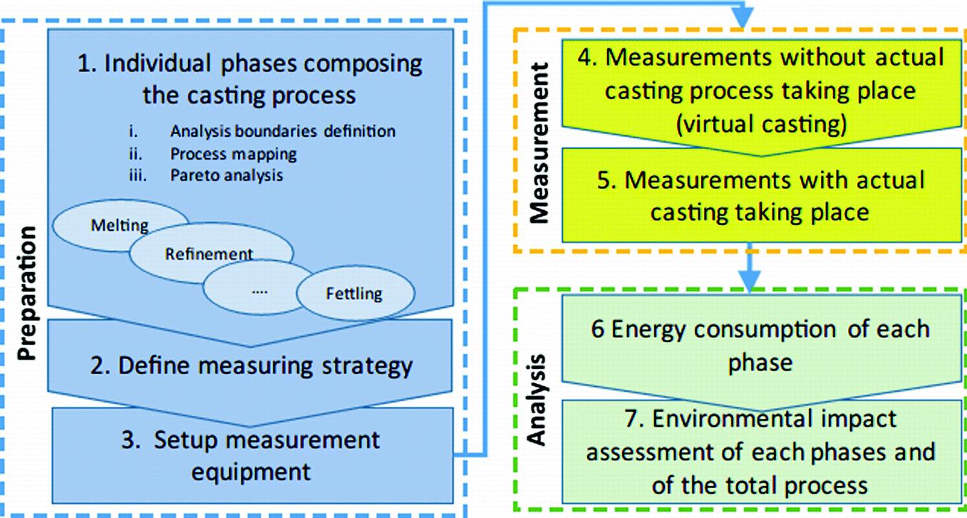 Energy-Efficient Casting Processes | SpringerLink
