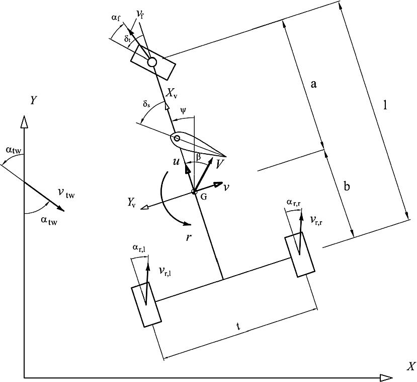 Sail Trim Diagram