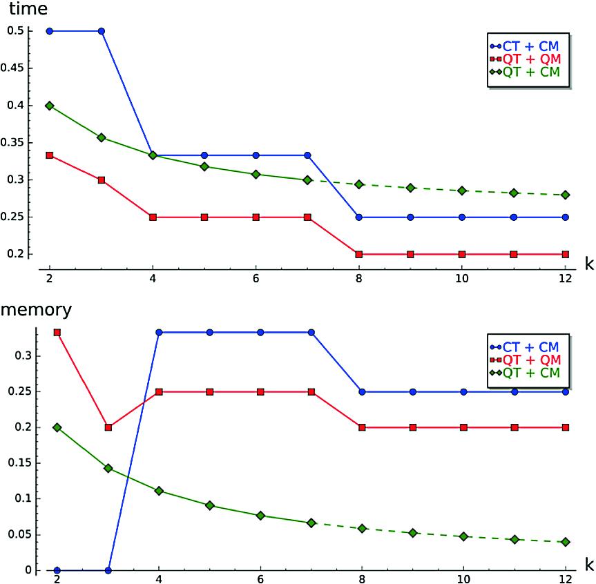 Quantum Algorithms for the [equation]-xor Problem   SpringerLink