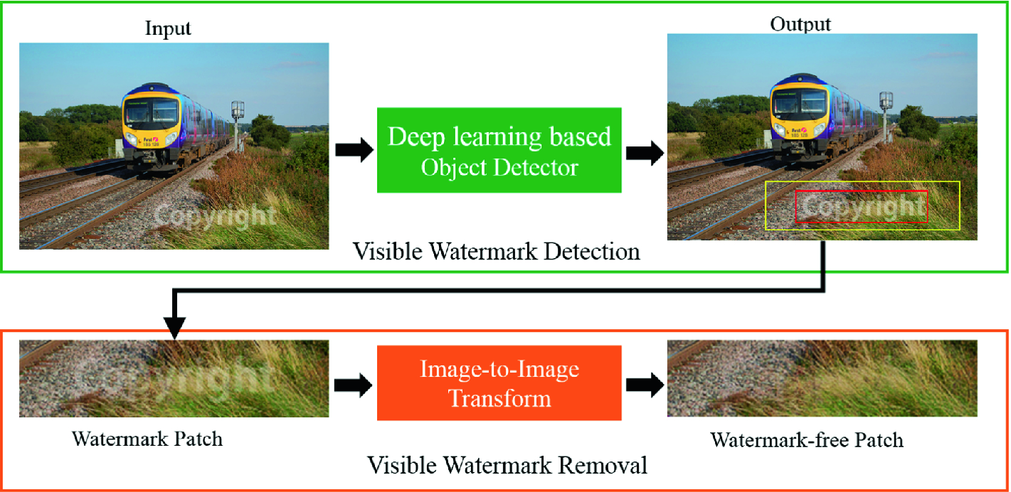 Large-Scale Visible Watermark Detection and Removal with Deep