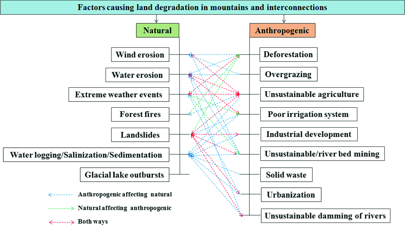 Analysing Geospatial Techniques for Land Degradation Studies