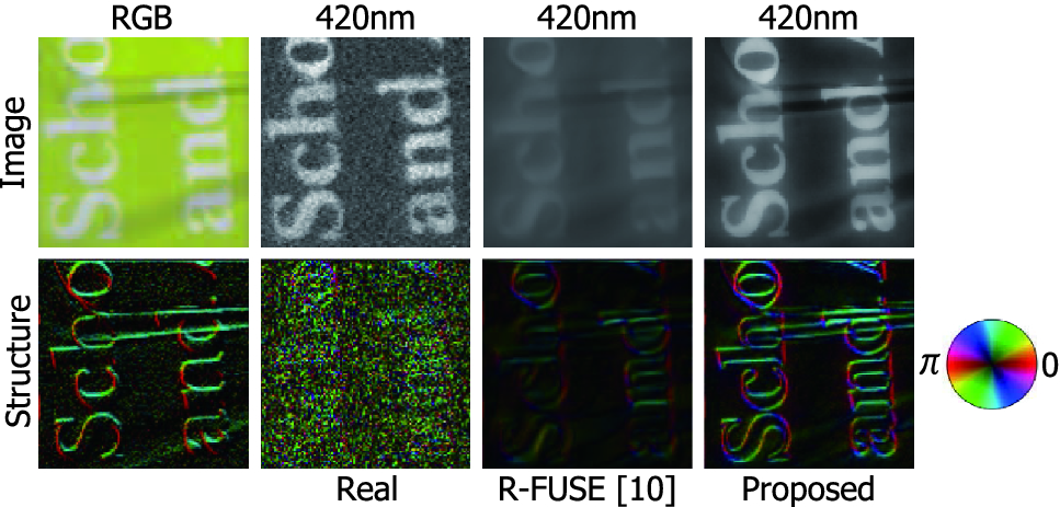Multispectral Image Super-Resolution Using Structure-Guided RGB