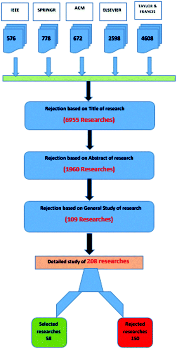 A Systematic Review of Adaptive and Responsive Design