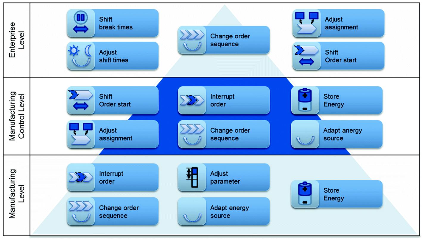 Energy-Flexible Machine Control Interfaces   SpringerLink
