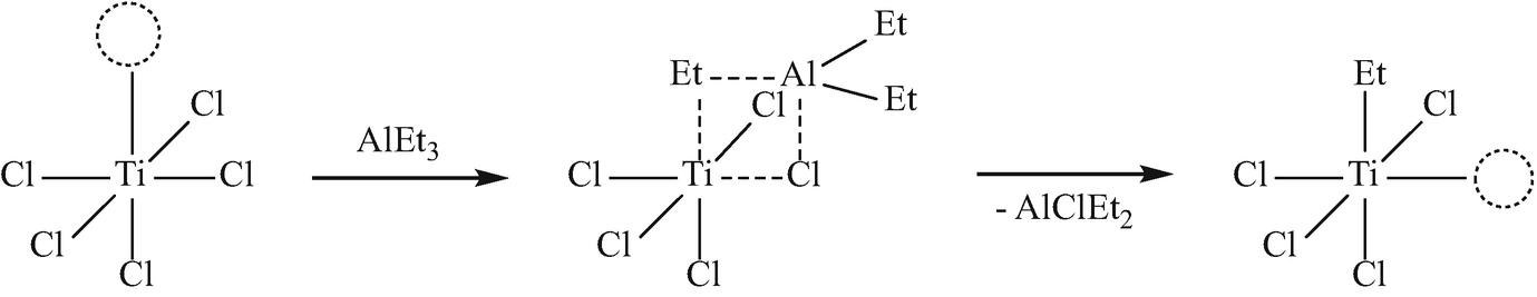 Unipol Polyethylene Production Process