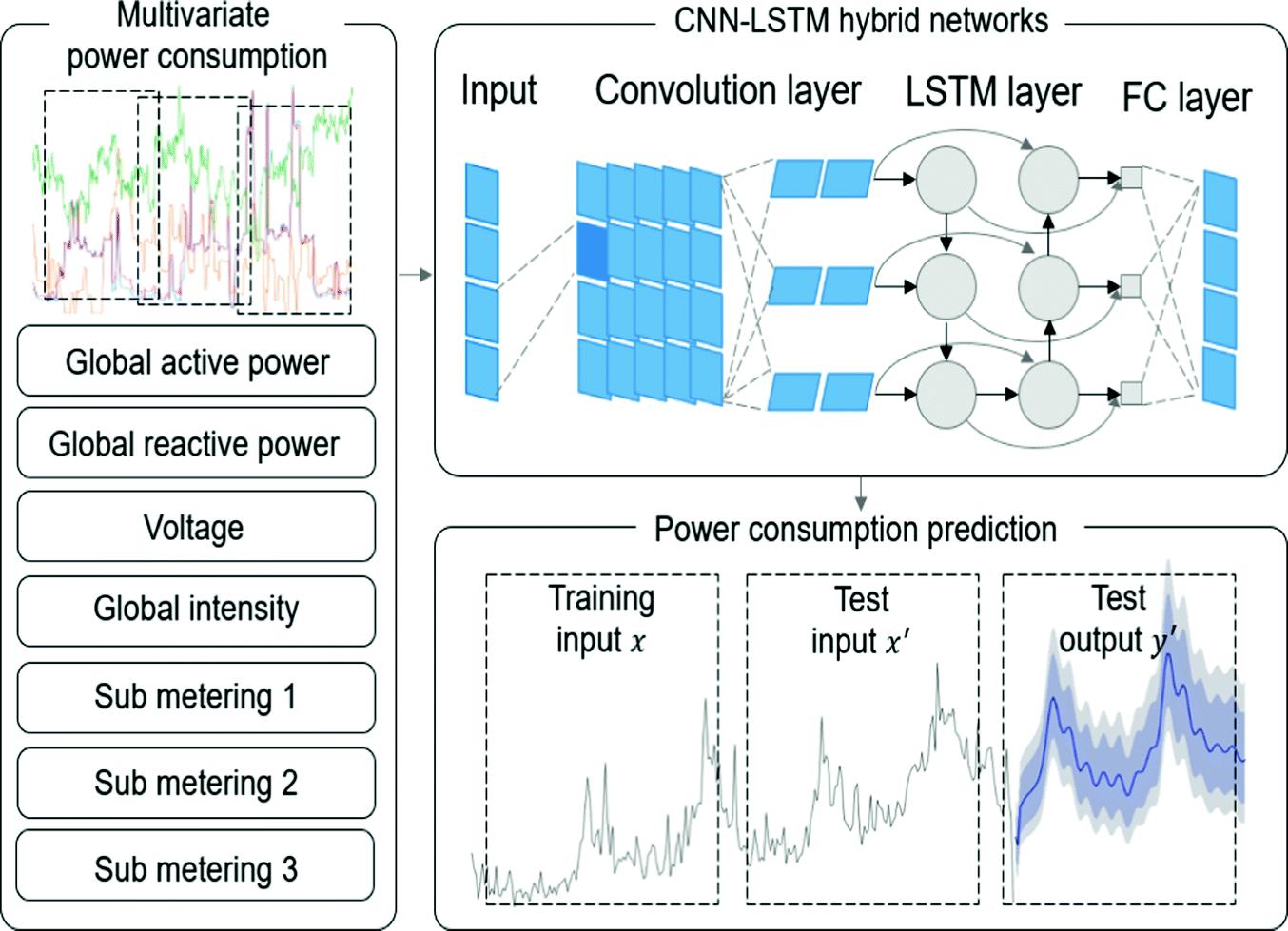 Predicting the Household Power Consumption Using CNN-LSTM Hybrid