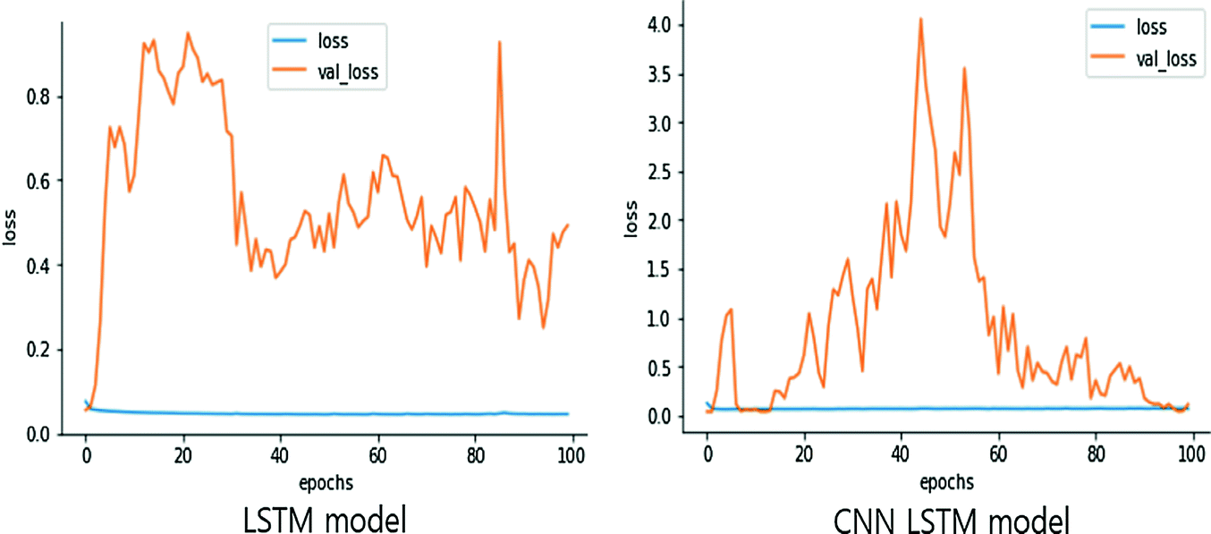Predicting the Household Power Consumption Using CNN-LSTM