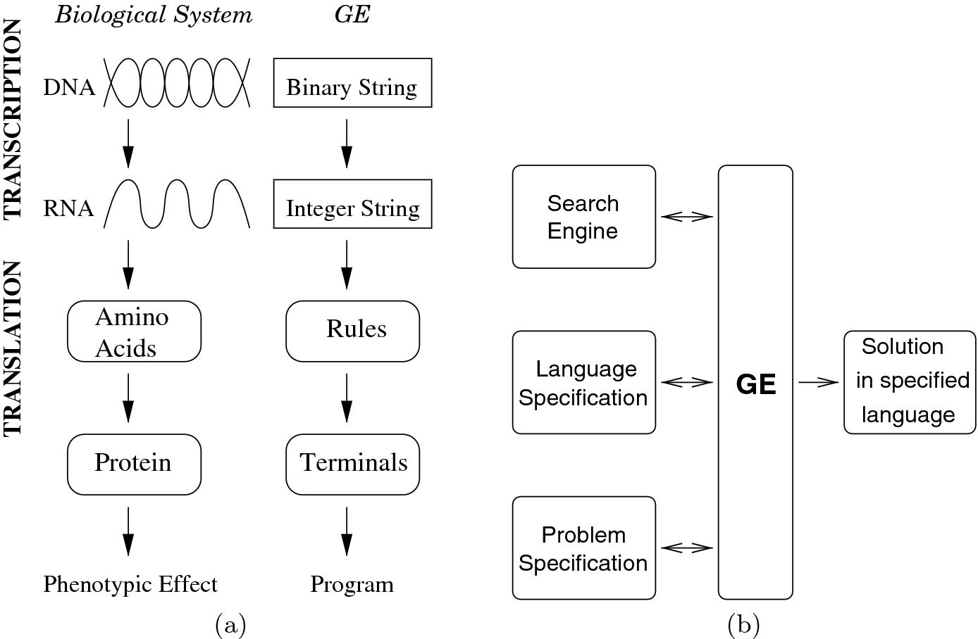 GELAB - A Matlab Toolbox for Grammatical Evolution