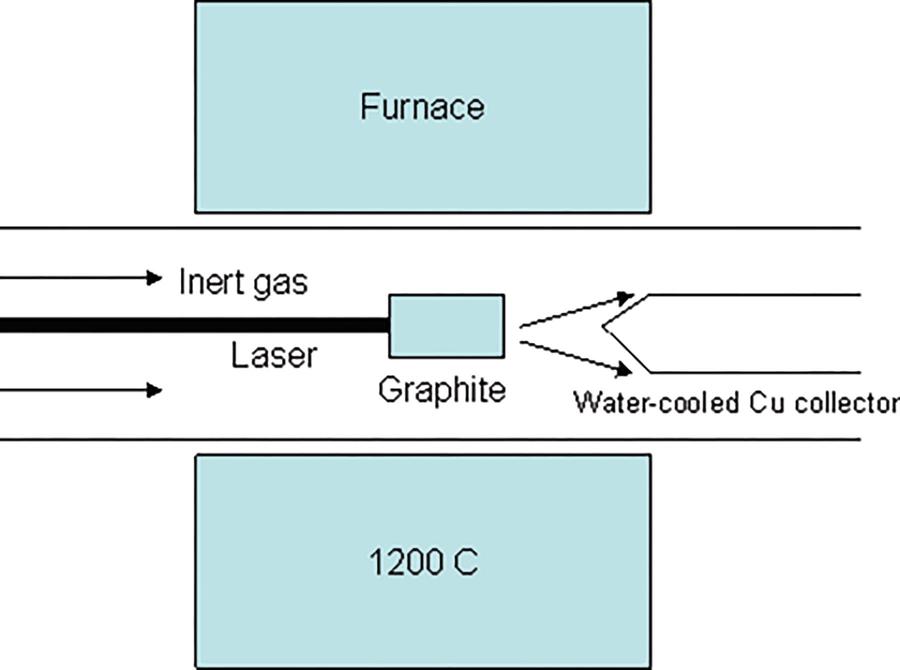 Clic Carbon Nanostructures | SpringerLink on
