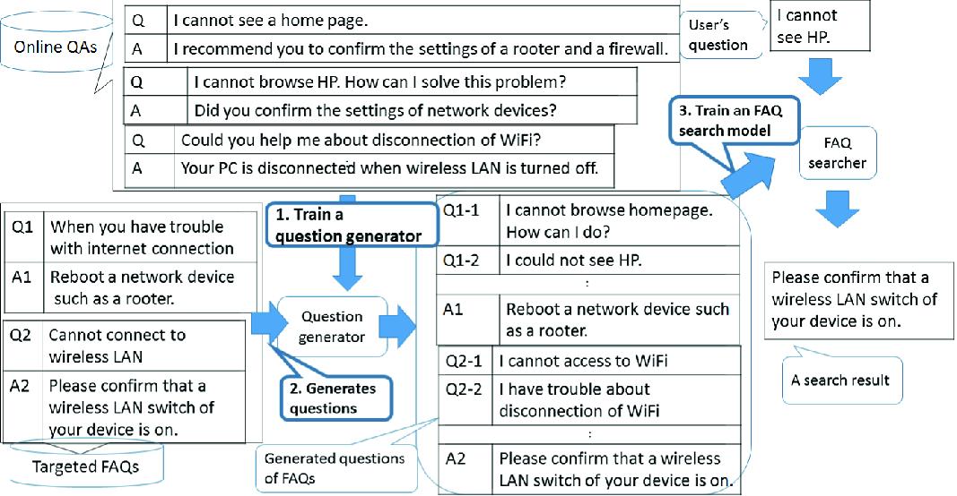 A FAQ Search Training Method Based on Automatically