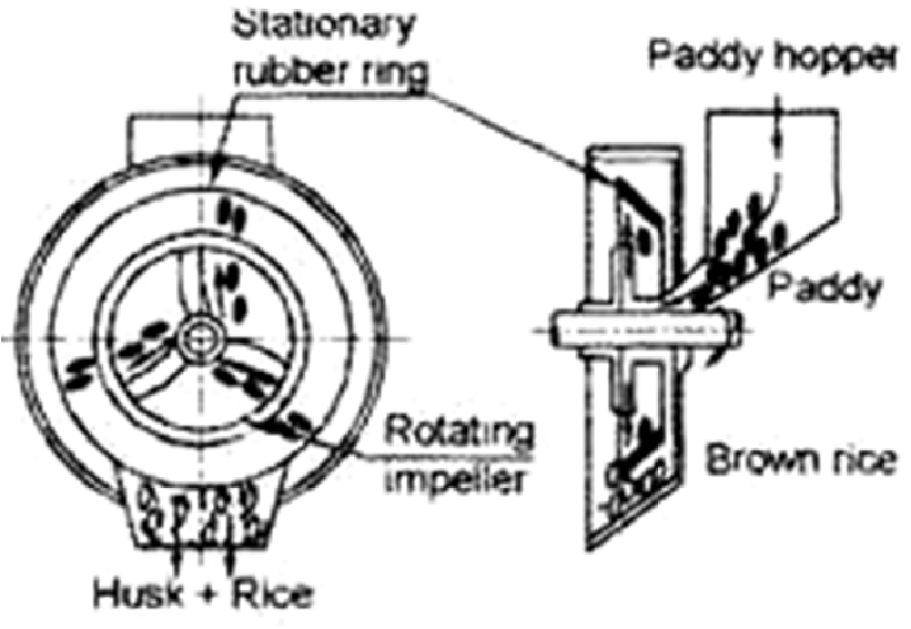 Literature Review On The Developments Of Rice Milling Machines