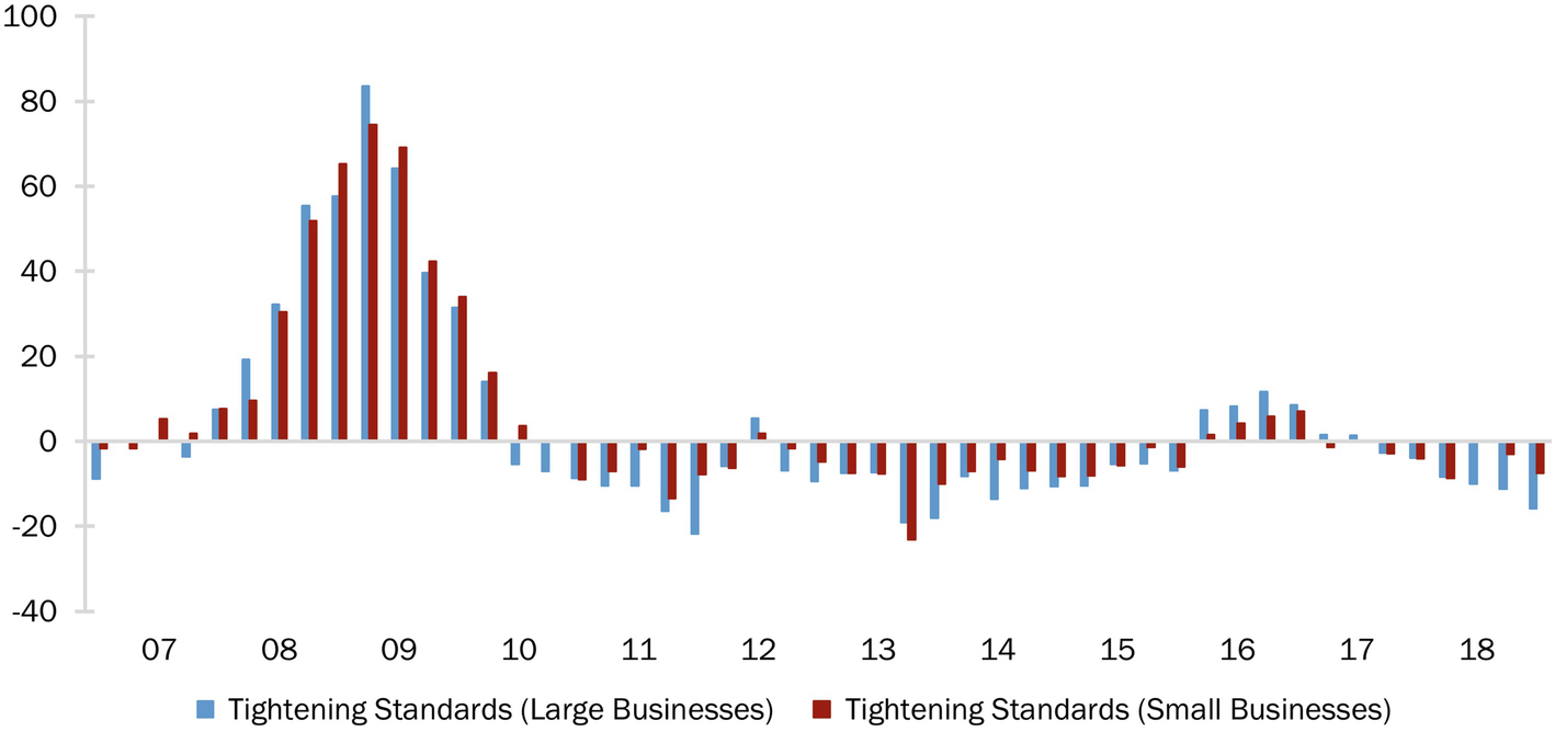Small Businesses and Their Banks: The Impact of the Great Recession