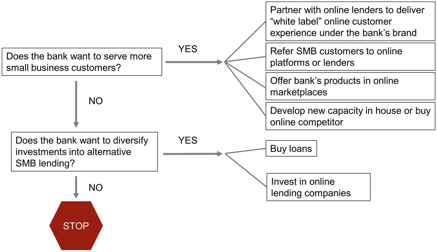 A Playbook for Banks   SpringerLink