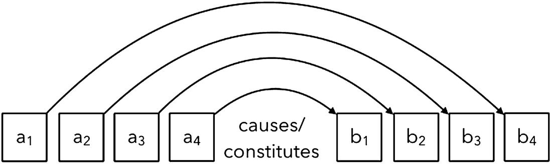 Types of Mechanisms: Ephemeral, Regular, Functional