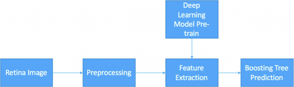 A Deep Learning Based Pipeline for Image Grading of Diabetic