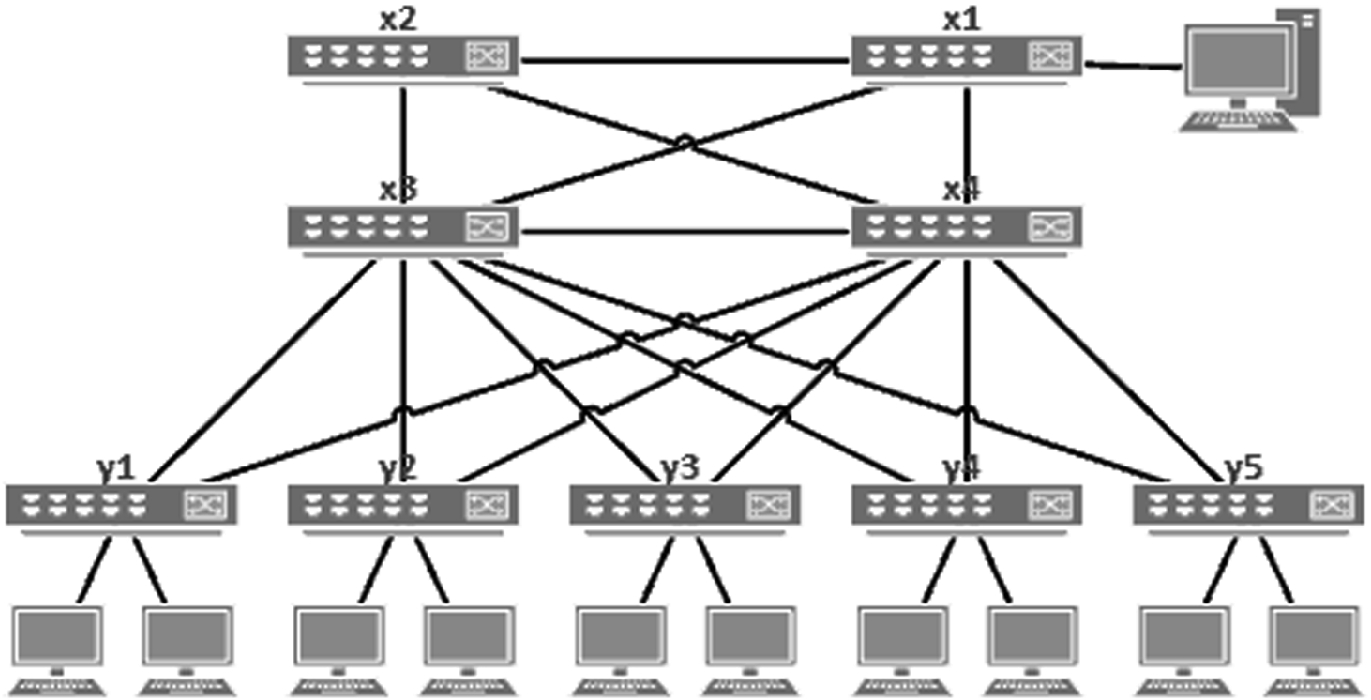 Software-Defined Automatization of Virtual Local Area