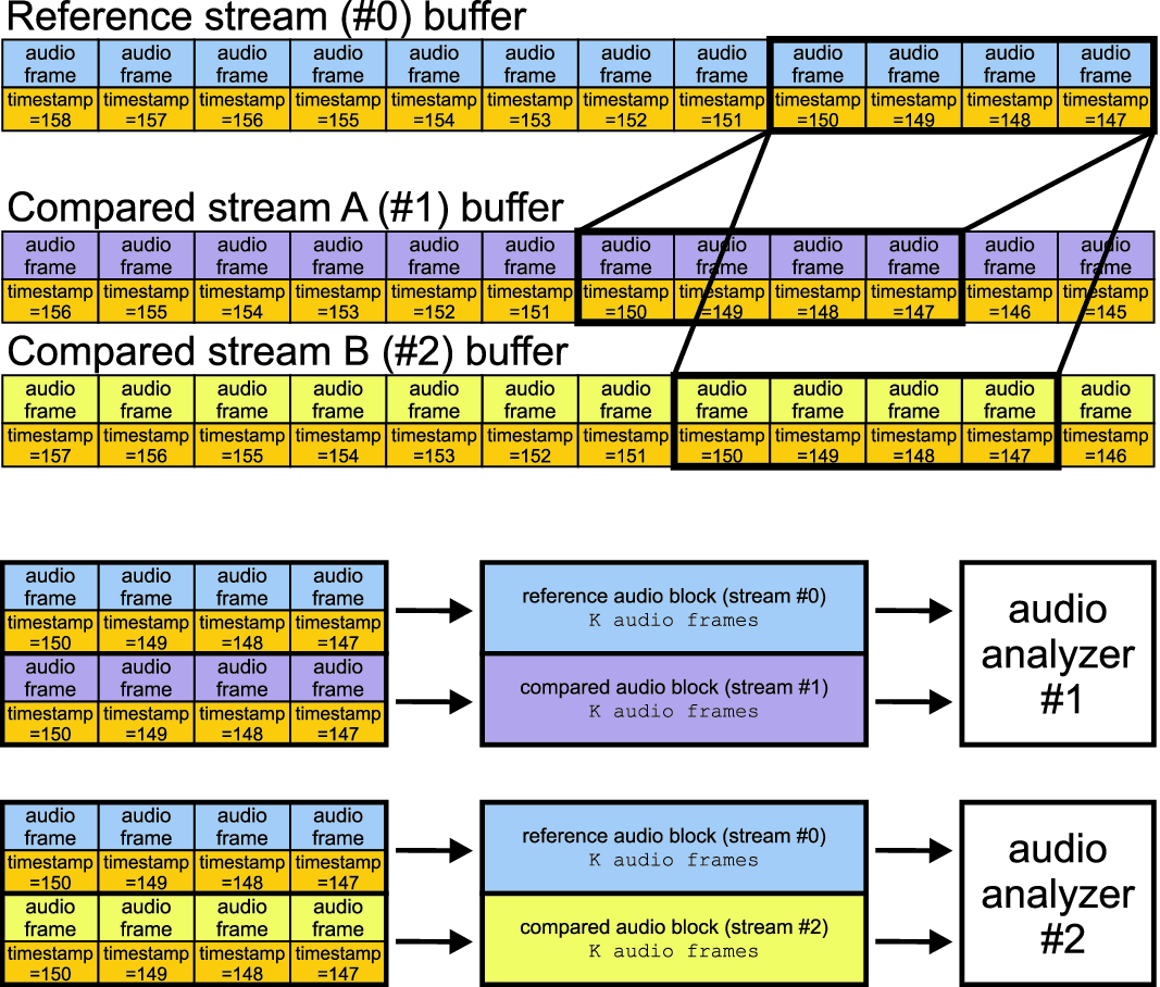 System Architecture for Real-Time Comparison of Audio Streams for