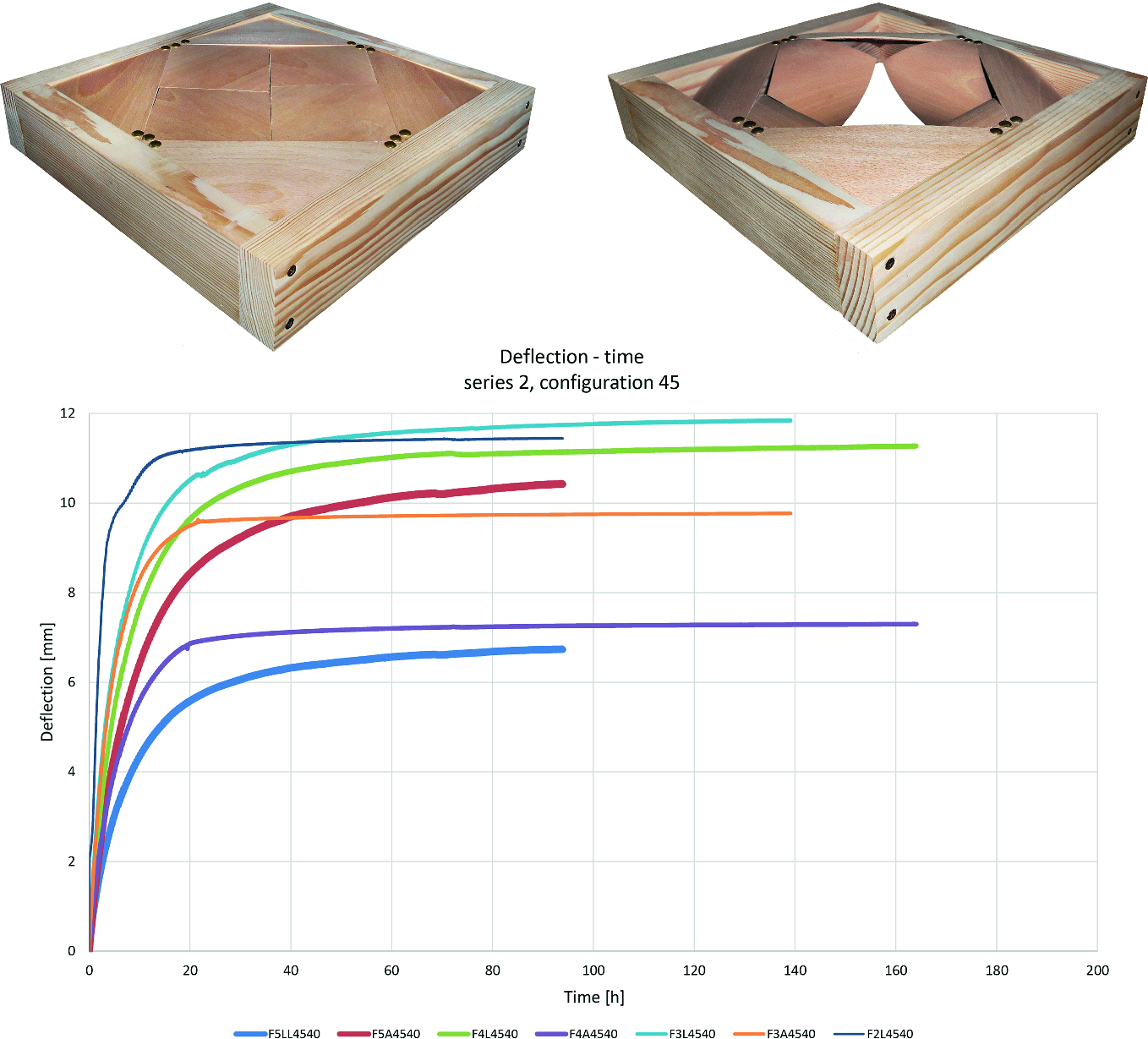 WOOD, CAD AND AI: Digital Modelling as Place of Convergence
