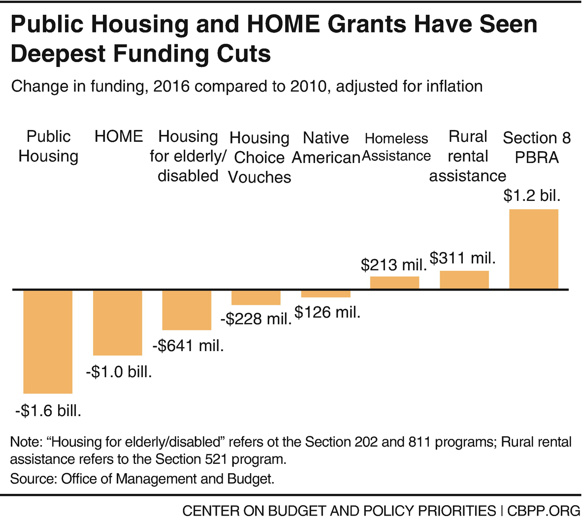 Affordable Housing and Housing Policy Responses to Homelessness