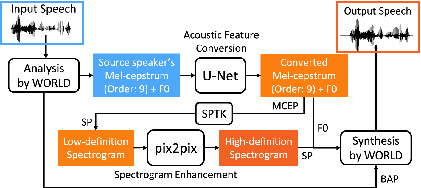 Two-Stage Sequence-to-Sequence Neural Voice Conversion with Low-to