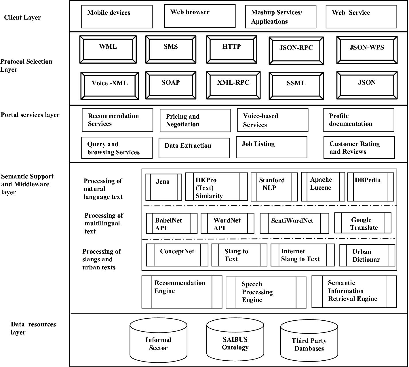 Towards a Multimodal Portal Framework in Support of Informal Sector