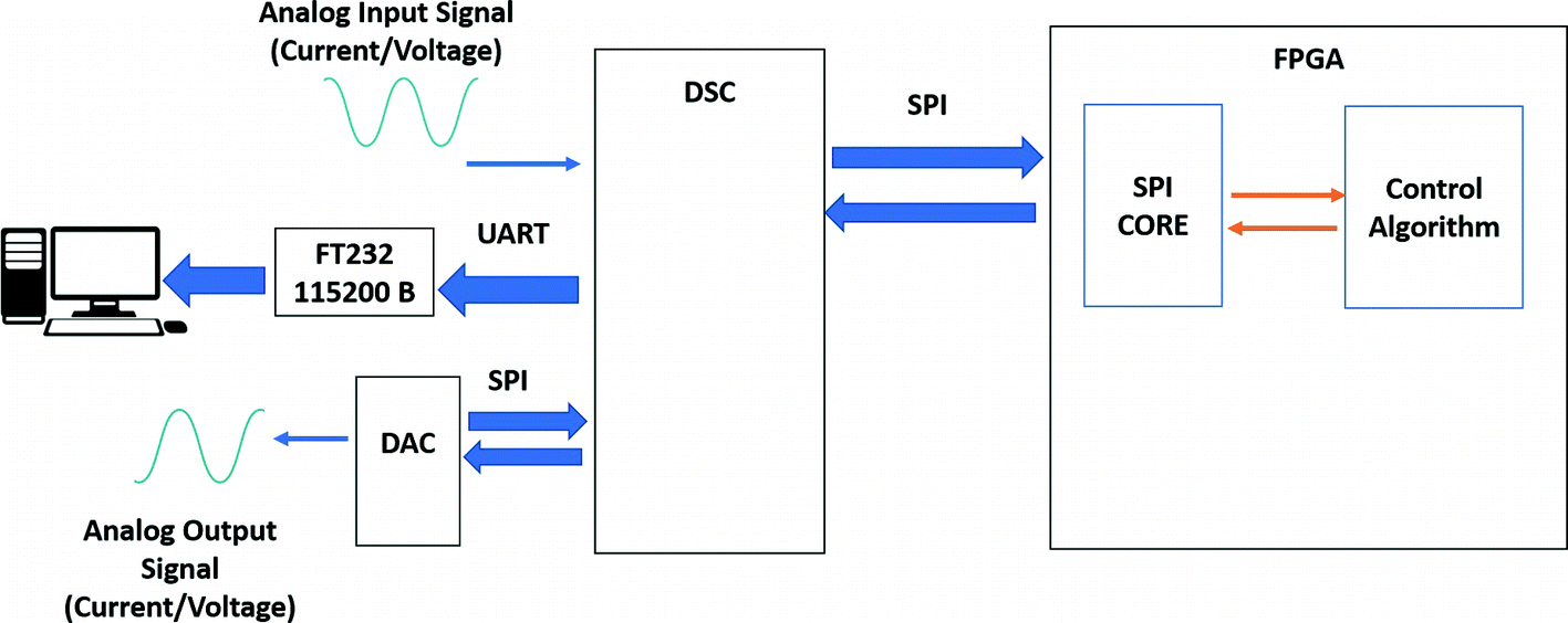 Architecture Proposal for the Processing of Control Algorithms
