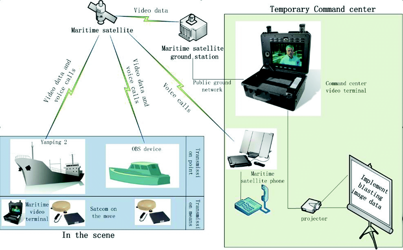 Application of Emergency Communication Technology in Marine