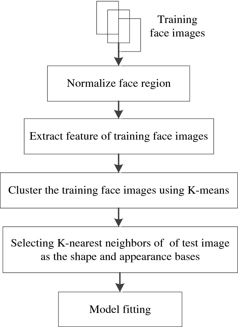 Face Alignment Based on K-Means | SpringerLink