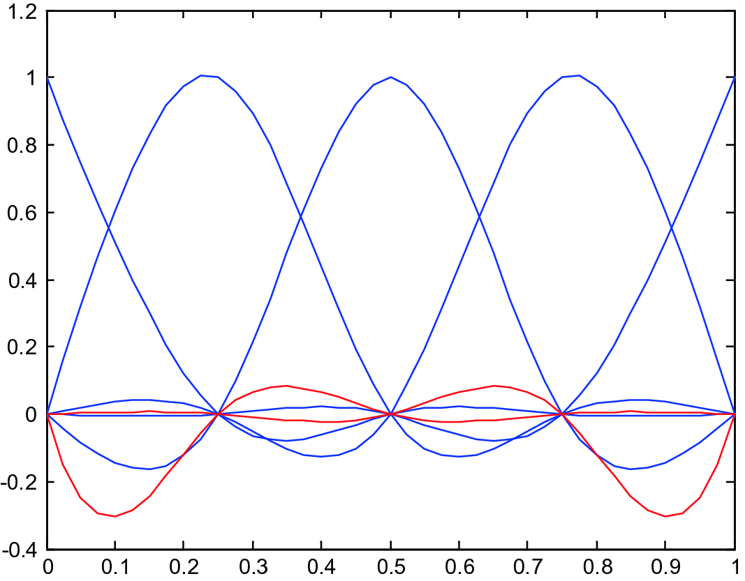 COONS' Interpolation as a Vehicle to Derive Large