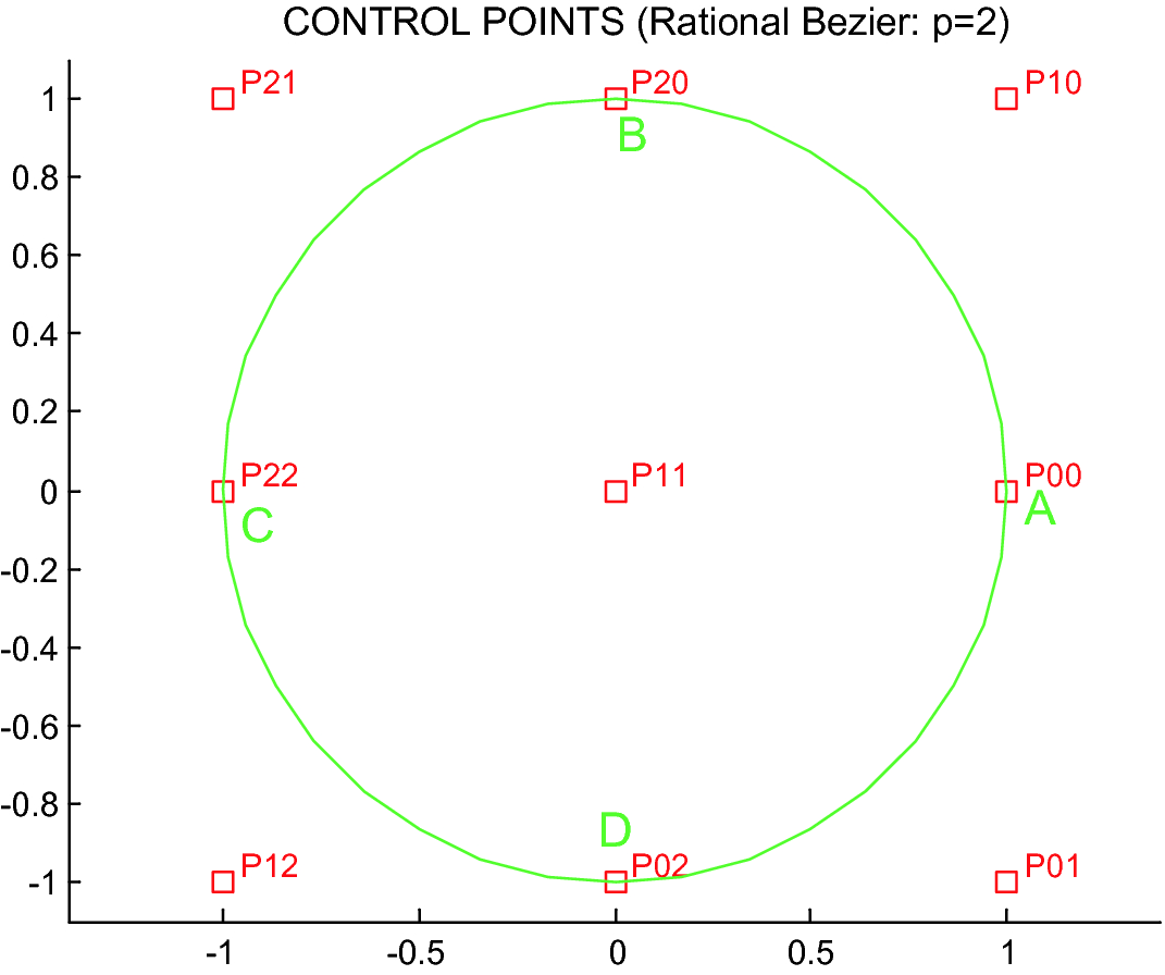 Rational Elements (BEZIER, NURBS) | SpringerLink