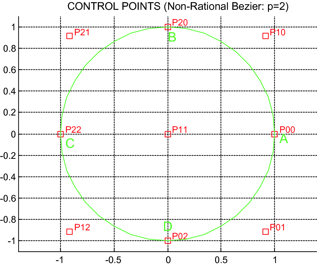 Rational Elements (BEZIER, NURBS) | SpringerLink