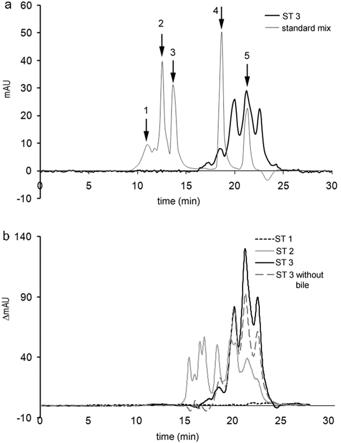 Quantitative Characterization of Digestion Processes | SpringerLink