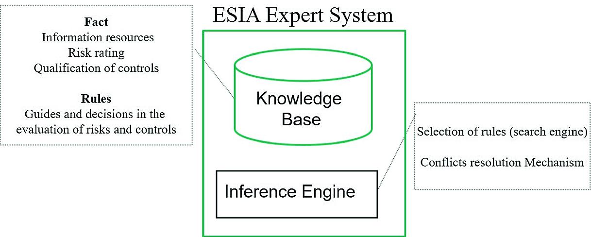 ESIA Expert System for Systems Audit Risk-Based | SpringerLink