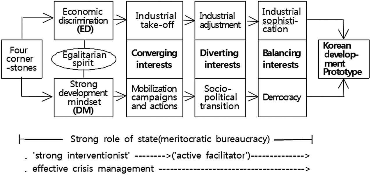 The Essence of the Korean Model of Development | SpringerLink