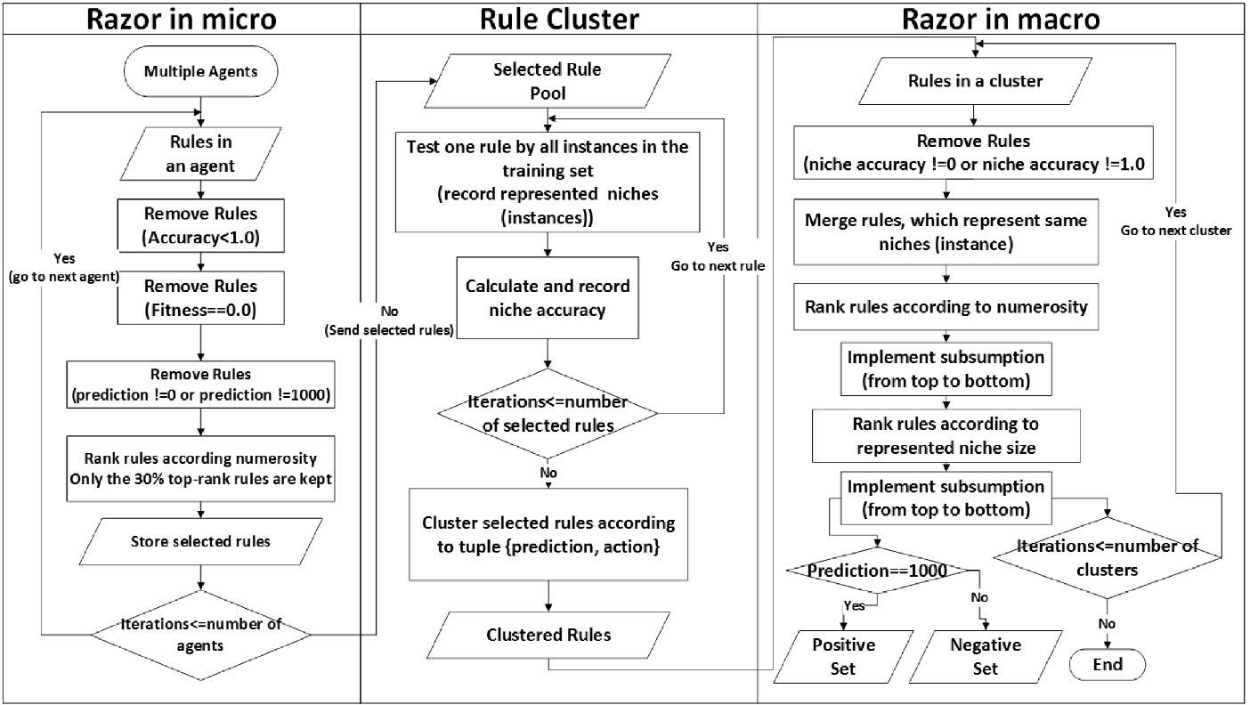 Hierarchical Learning Classifier Systems for Polymorphism in