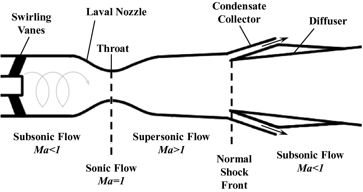 Modeling of Supersonic Separators and Membrane Permeation
