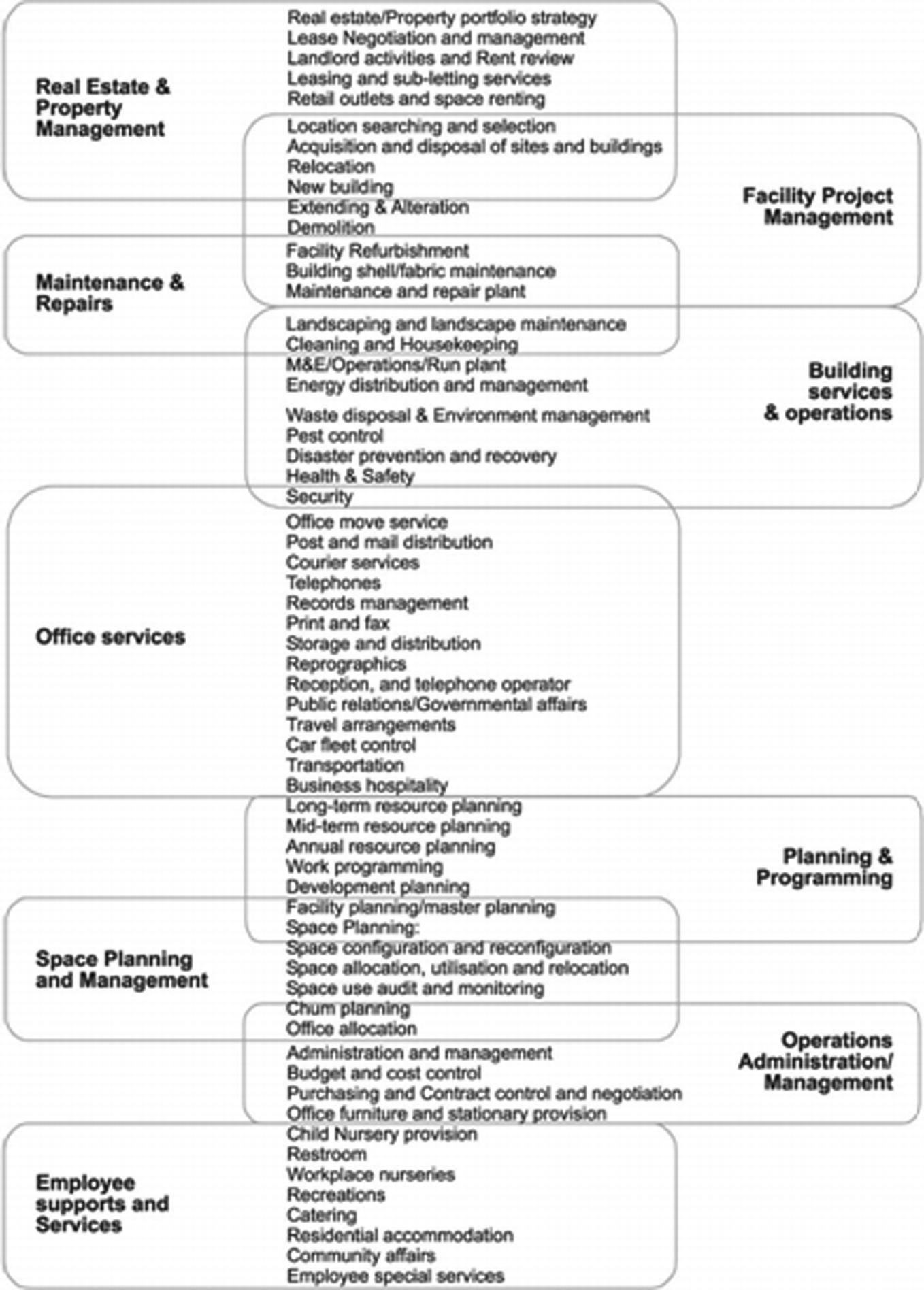 FM Services and Organizational Structures   SpringerLink
