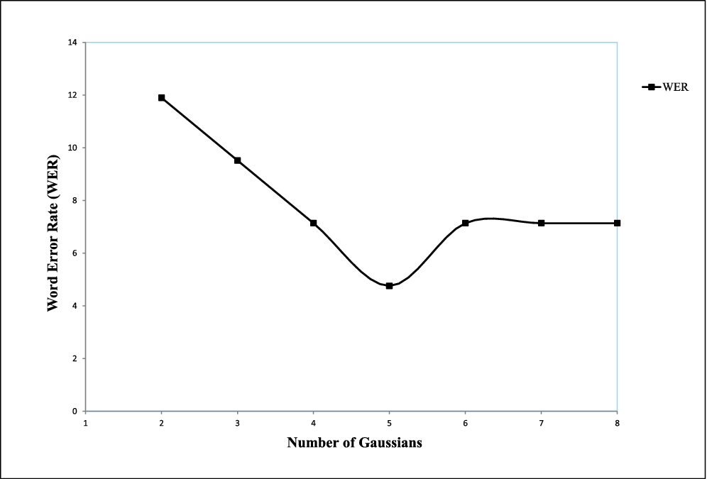 Generation of GMM Weights by Dirichlet Distribution and Model