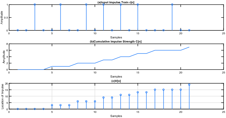 Cumulative Impulse Strength Based Epoch Extraction from