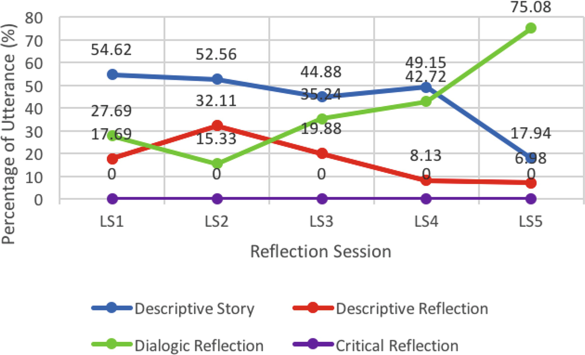Capturing Changes and Differences in Teacher Reflection