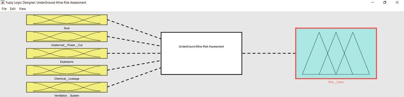 A Neuro-fuzzy-Based Multi-criteria Risk Evaluation Approach