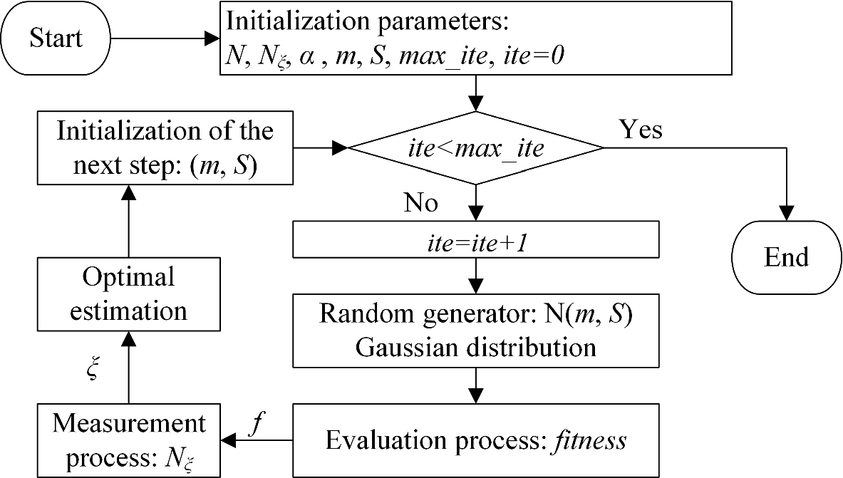 Use of a Simulation Environment and Metaheuristic Algorithm for