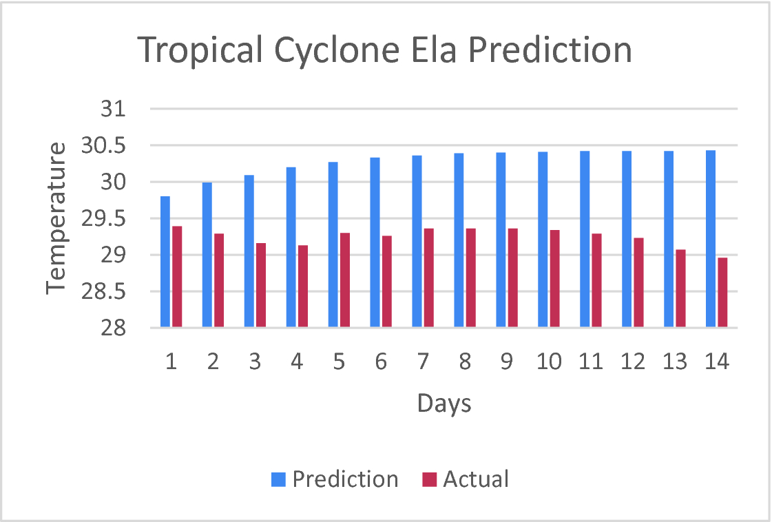 Analysis on the Occurrence of Tropical Cyclone in the South Pacific