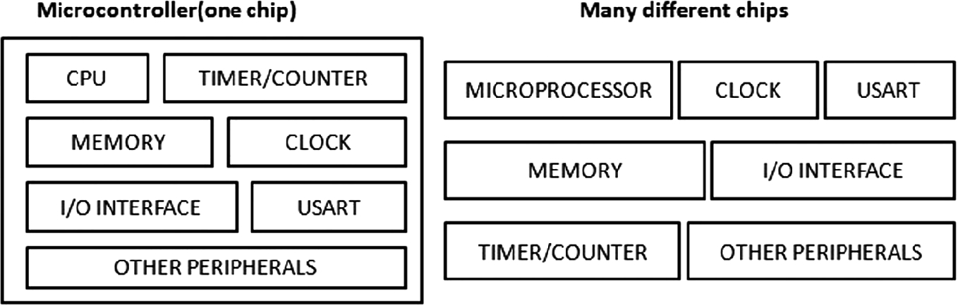 IoT-Based Ambient Intelligence Microcontroller for Remote