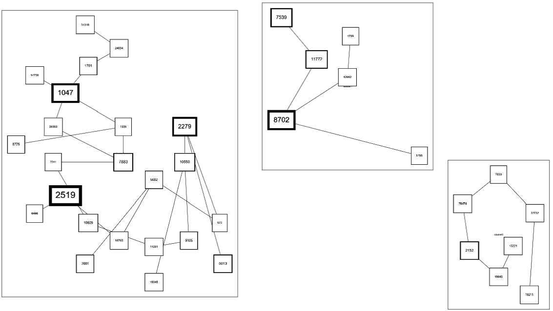 Rule Mining And Clustering In Business Process Analysis